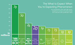The What to Expect When You're Expecting Phenomenon